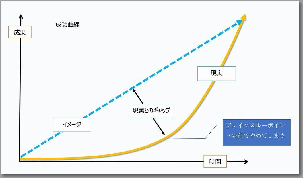 成功曲線と現実とのギャップ