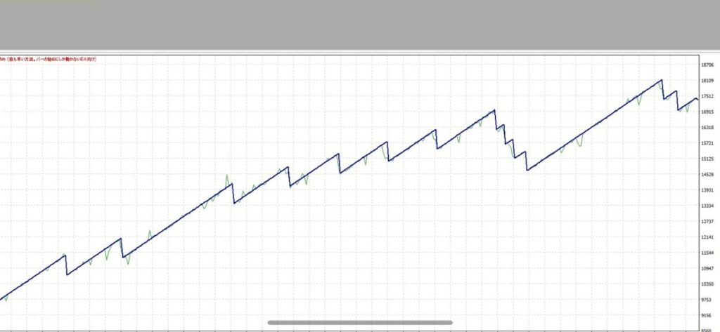 X自動売買スキャルピングEA「ブルドッグ」バックテスト