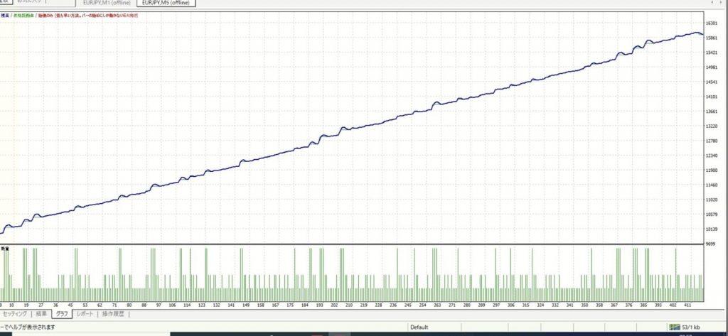 FX自動売買システム「ウルフ2ユーロ円」バックテスト