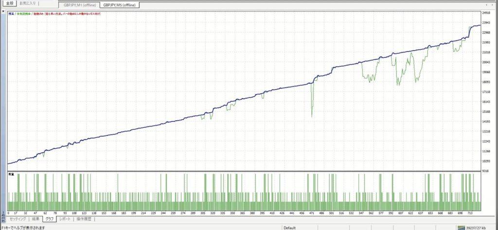 FX自動売買システム「ウルフ2」ポンド円 バックテスト